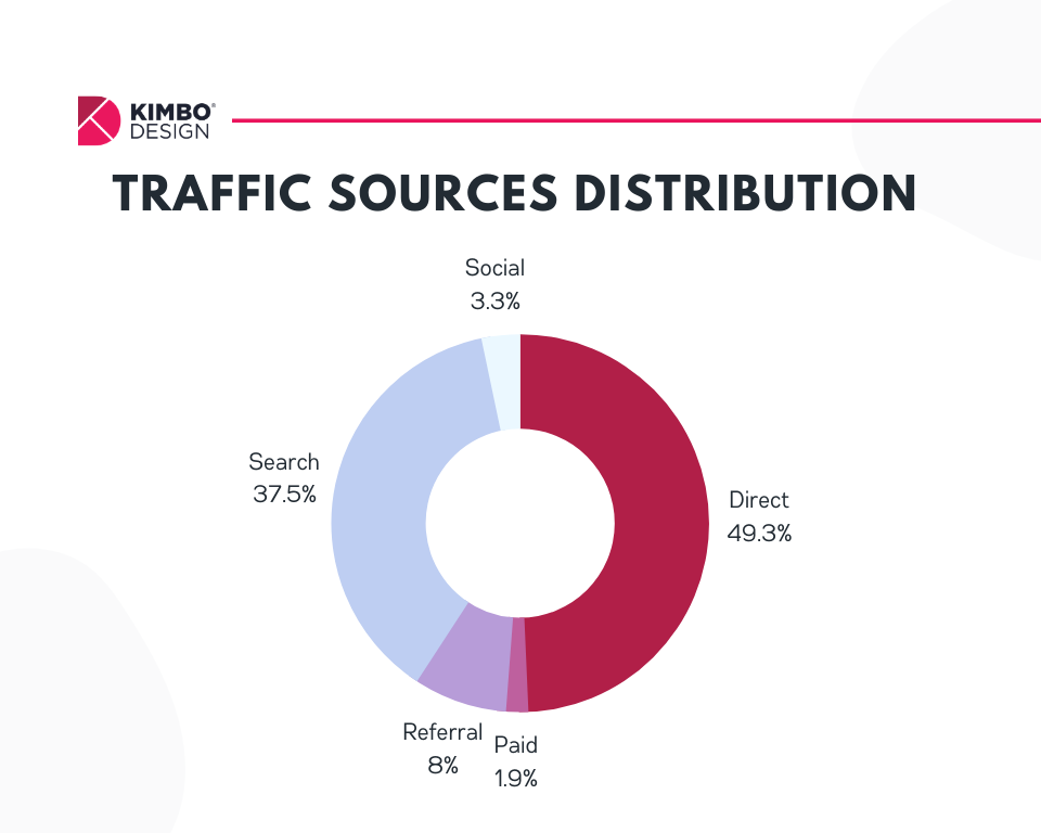 Statistic showing the distribution of traffic sources