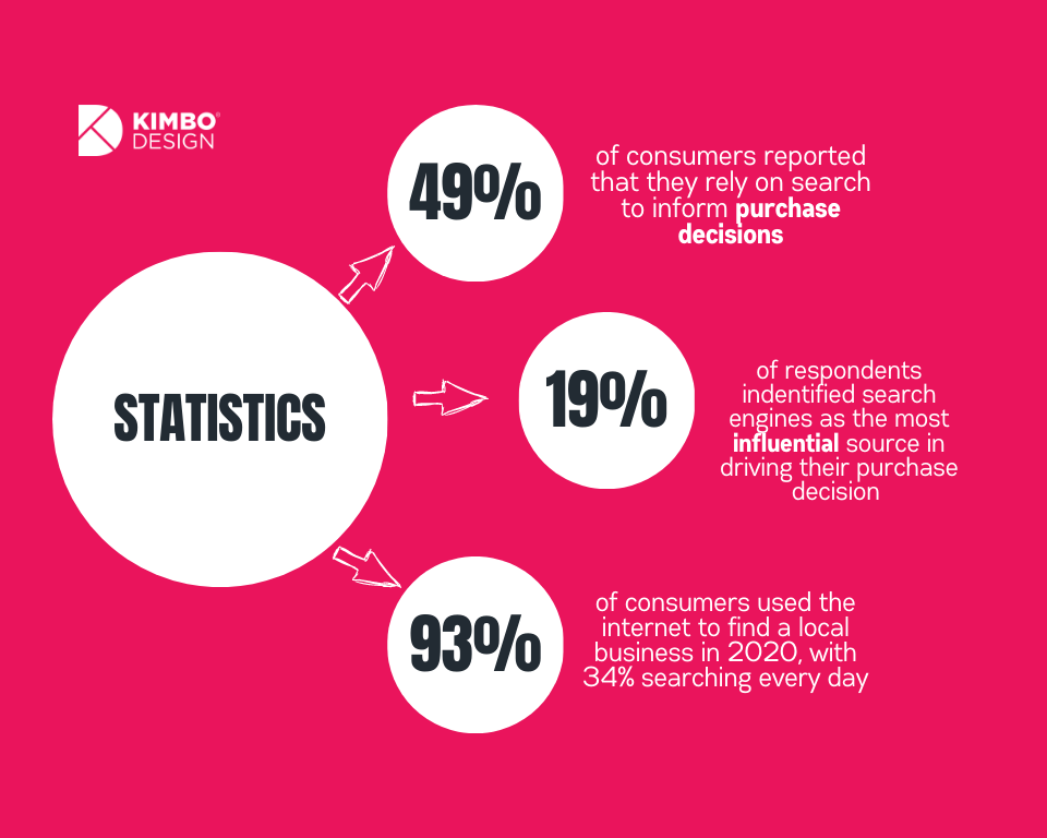 Statistics describing that 49% consumers rely on search for purchase decisions, 19% report that search engines are the MOST influential for their decision, and 93% use internet for local businesses in 2020, with 34% searching everyday