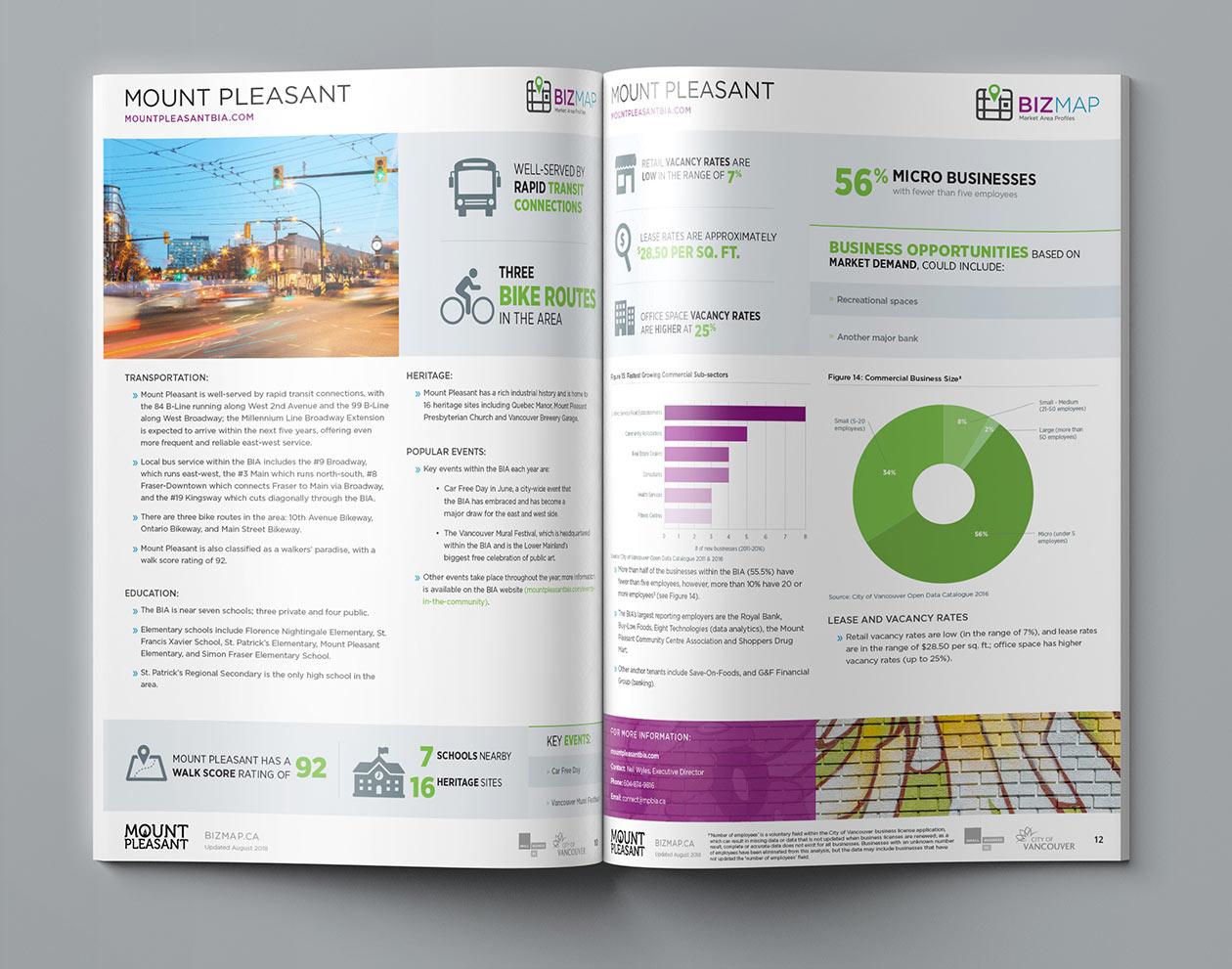 Small Business BC BizMap BIA Profiles Mount Pleasant
