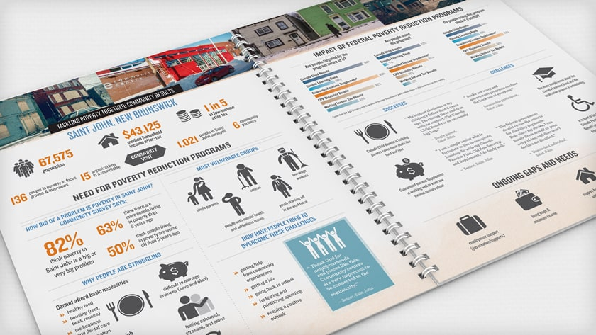 Ference & Co. Tackling Poverty Together Report infographics
