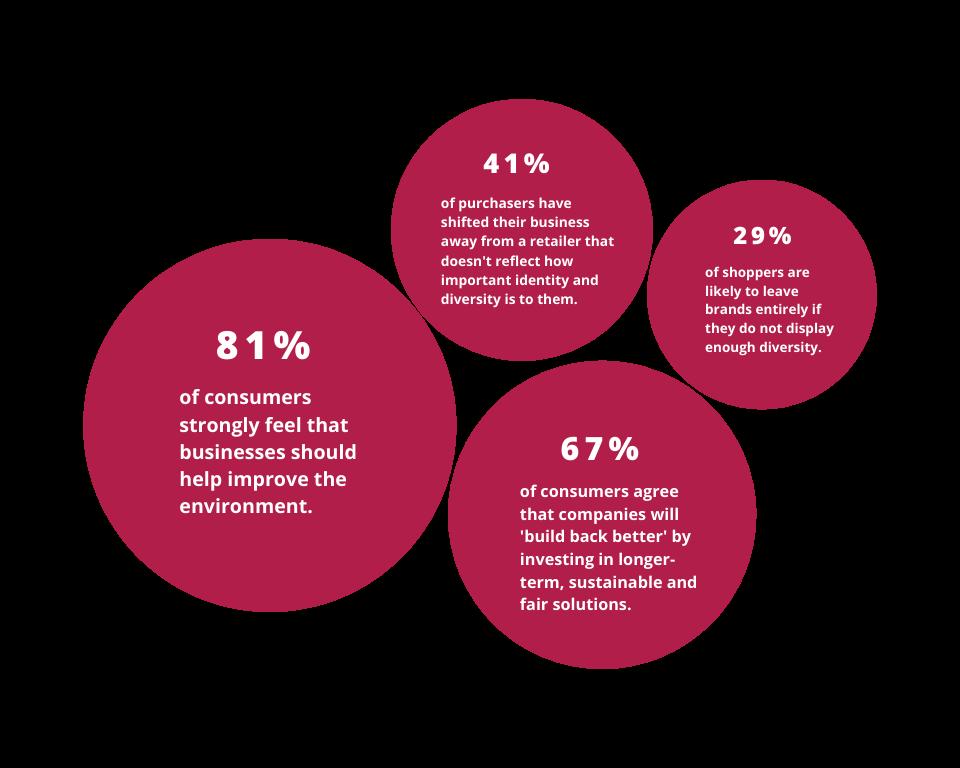2021 digital marketing trends infographics statistics