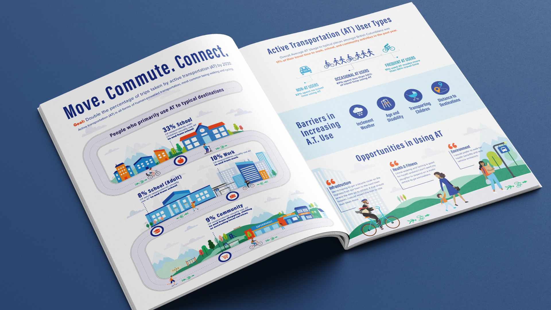 Ministry of Transportation Active Transportation Strategy infographic spread